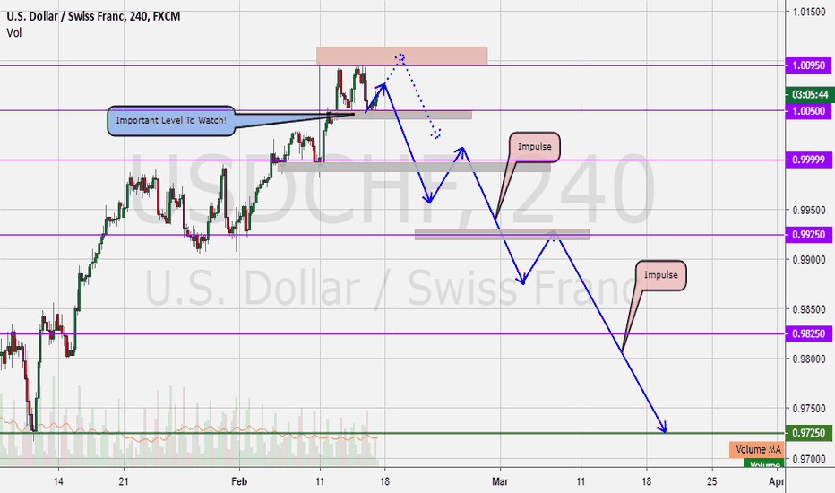 USDCHF: UsdChf Should Fall Soon.