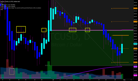 BTCUSD: BTC-e 545 to 610, or 555 to 655 repeat? Either way, Short.