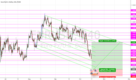 EURUSD: forming a bear channel