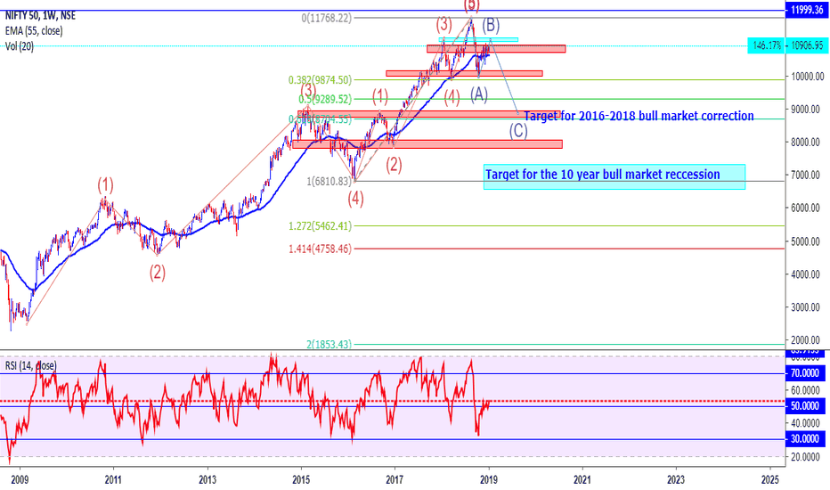NIFTY: Nifty 50, Elliot Wave Analysis