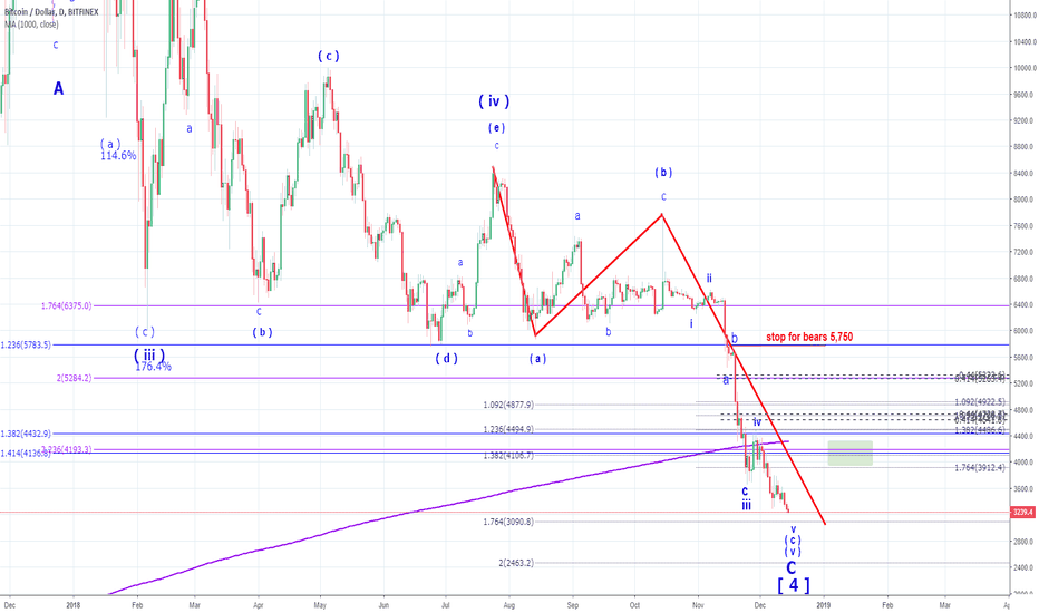 BTCUSD: BTC has completed the whole corrective structure off the top
