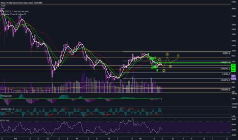XBTUSD: XBT 1439 Minute Chart. Possible pattern?