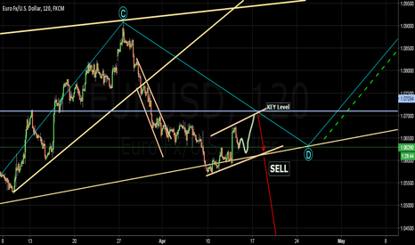 EURUSD: Wait & SELL, part two