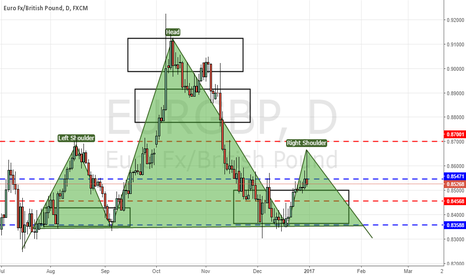 EURGBP: EURGBP Possible H&S Formation