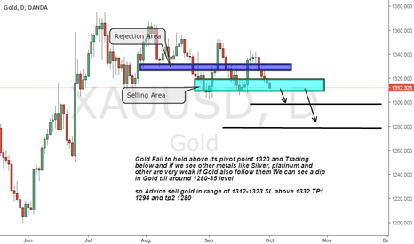 XAUUSD: Gold Sell on Strong Resistance