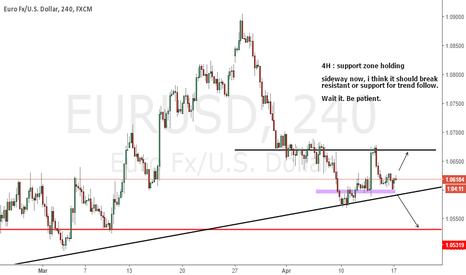 EURUSD: EURUSD : Weekly analysis