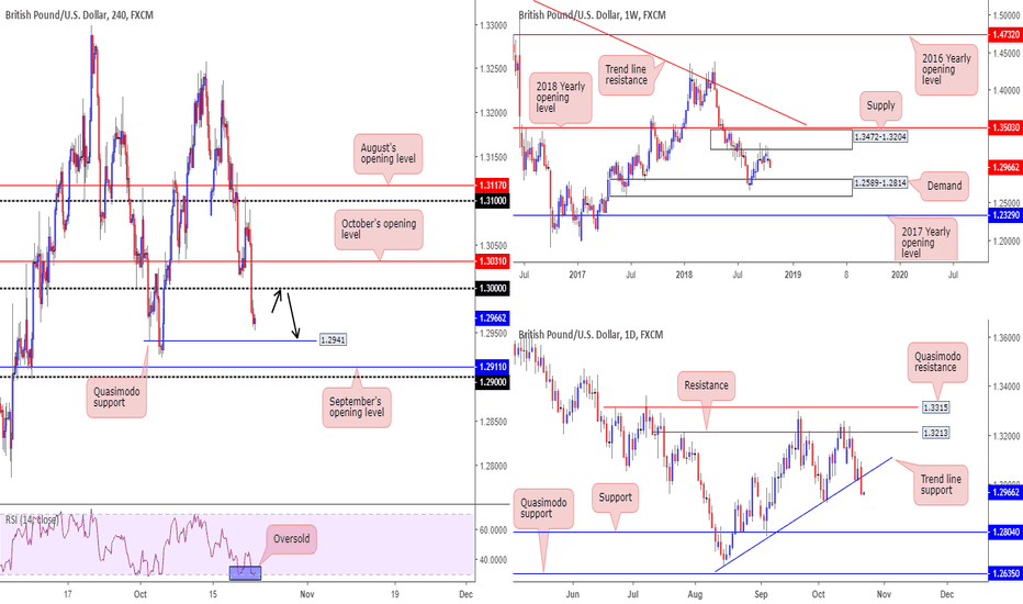 GBPUSD: Anyone for shorts sub 1.30?