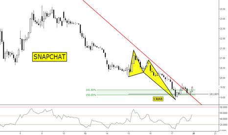 SNAP: (30m) Bullish Structure Breakout // from 19$ to 100$ ;)