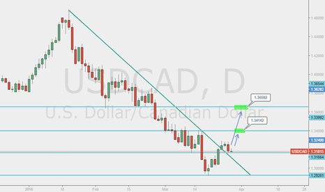 USDCAD: USD/CAD - LONG OPPORTUNITY