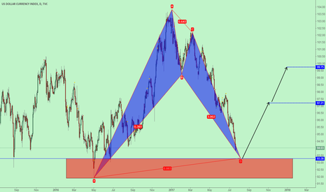DXY: 000