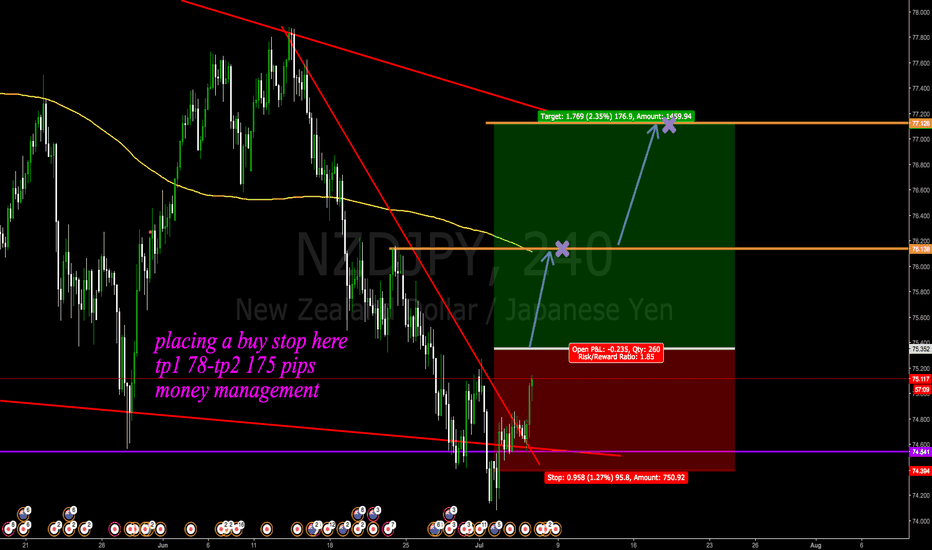 NZDJPY: placing a buy stop here