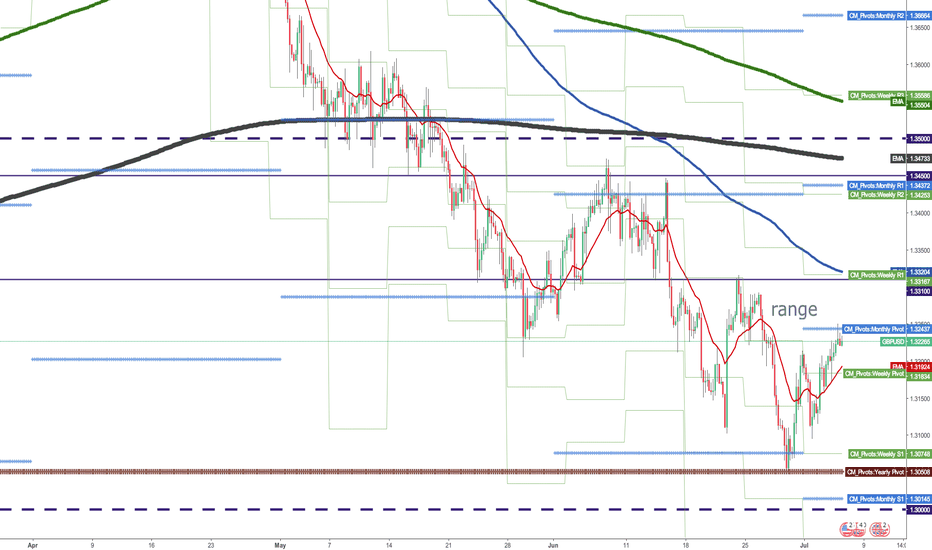 GBPUSD: Does gbpusd aim for reattacking to YPP (P)?