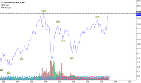 GS: $250 retest is probably