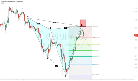 GBPJPY: GBPJPY Bearish Cypher
