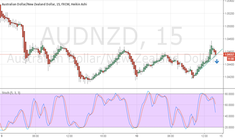 AUDNZD: possible break to downside