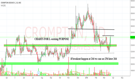 CROMPTON: looking bullish even negitive market