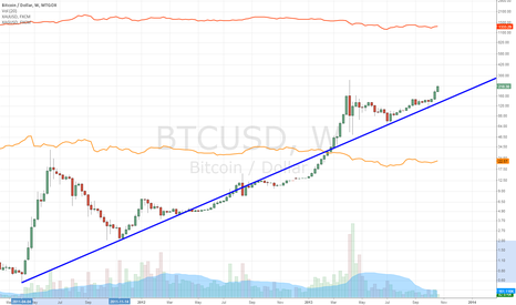 BTCUSD: Next Target is the Gold Price