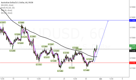 AUDUSD: Aussie Gains more upside is expected this week