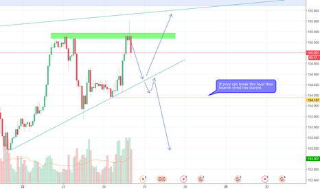 GBPJPY: GBPJPY Idea, comment your idea's below!
