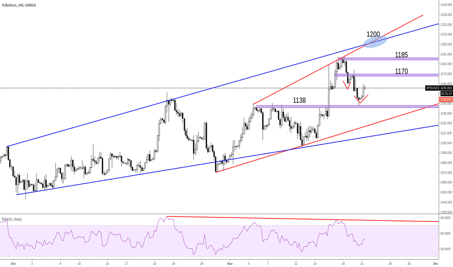 XPDUSD: XPDUSD Palladium heading up