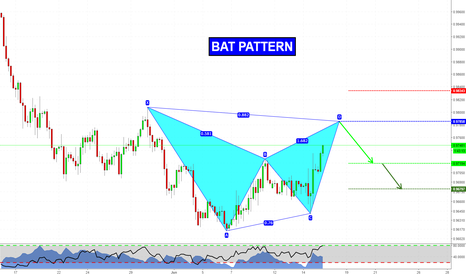USDCHF: Harmonic Bat Pattern on USDCHF