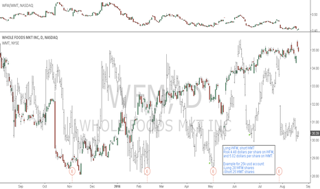 WFM: WFM/WMT: Pair trade setup