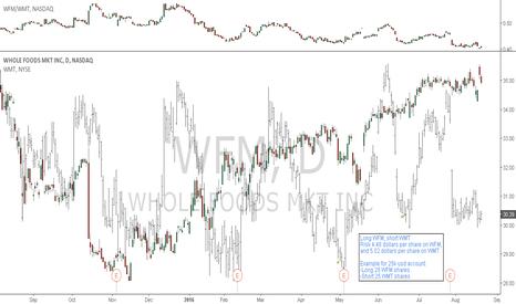 WFM: WFM/WMT: Pair trade setup