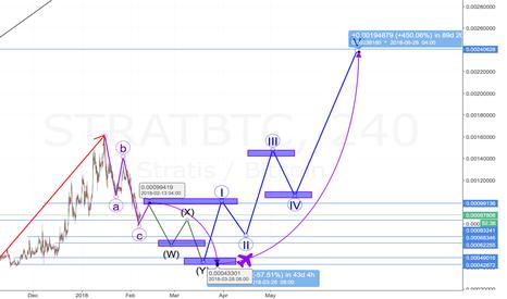 STRATBTC: $STRAT - 500% profit but wait to buy