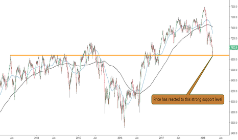 UKX: UK FTSE 100 Seeing Some Strength Today
