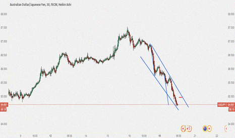 AUDJPY: AUD/JPY Potential Short Opportunity