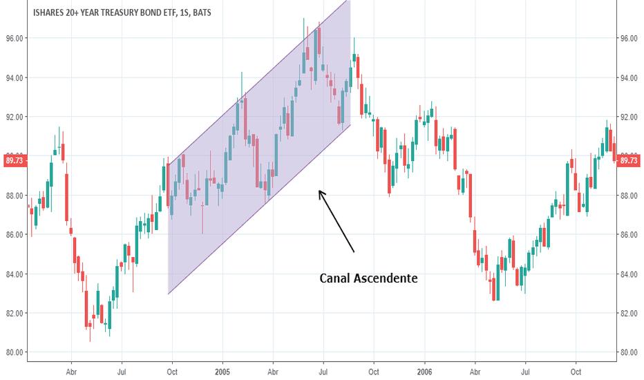 TLT: Canal Ascendente