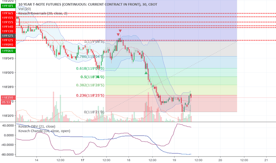 ZN1!: Risk-On but Beware of a Pullback