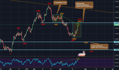 USDCAD: USDCAD Technical and fundamental analysis.