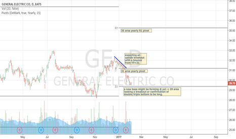GE: GE might be forming a base @29 area