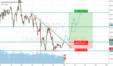 CADJPY: CADJPY LONG POSITION - D1