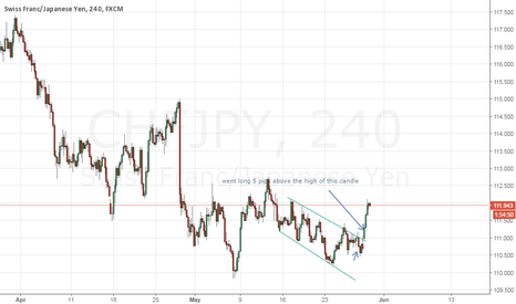CHFJPY: Away with the indicators