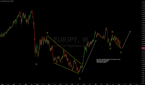 EURJPY: EURJPY - The beauty of similarity