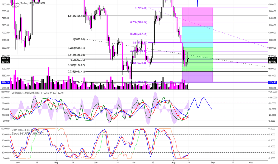 BTCUSD: BTCUSD - Bitstamp - Part 2 of 3 - Lower TF's Discussed