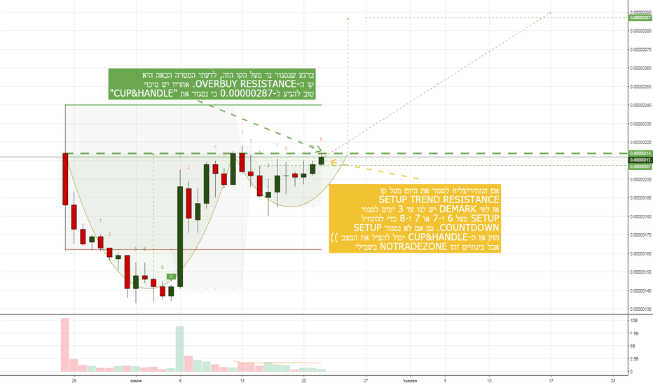 HOTETH: HOT/ETH חם! CUP&HANDLE או SETUP חזק?
