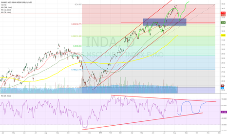 INDA: INDA is more complex than index, watch USDINR!