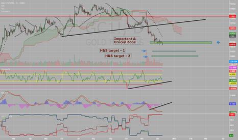 GC1!: Gold - Conflicting Signals