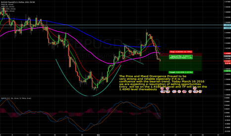GBPUSD: Jaw Dropping GBPUSD Bears!
