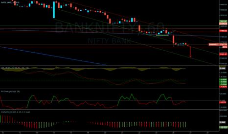 BANKNIFTY: BANKNIFTY BREAKING TREND LINE