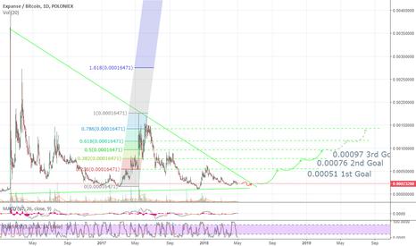 EXPBTC: Expance/Bitcoin