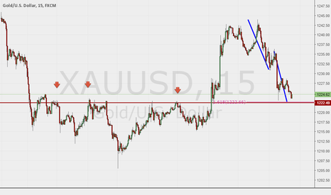 XAUUSD: An ABCD harmonic move to SnR level and 1.618 extension .