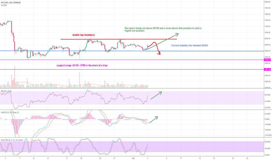BTCUSD: BTC Warpath in the Coming Days! Breaking $6700 or failure