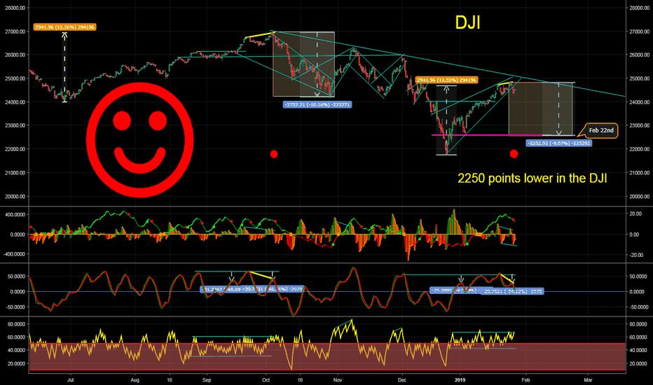 DJI: DJI Short 2250 points lower by Feb 22nd