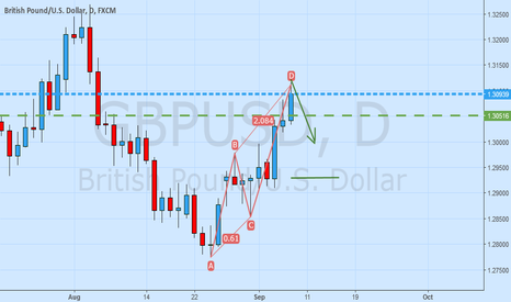 GBPUSD: GBPUSD ABCD completed