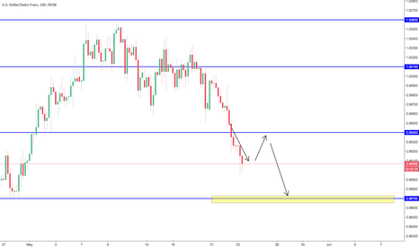 USDCHF: To Be Franc...