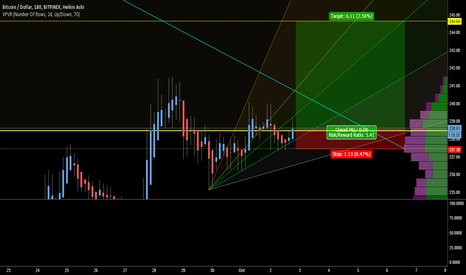 BTCUSD: Coming up on some higher time-frame trend lines